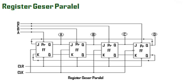 Register Sistem Digital Komputer Dan Jaringan